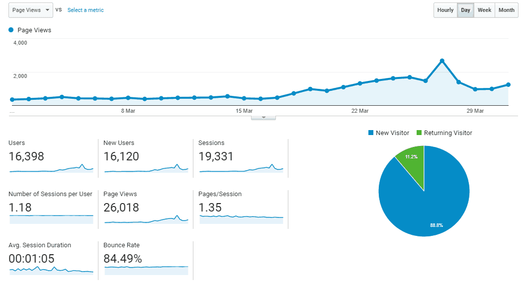 Boost My Budget page views and stats March 2018