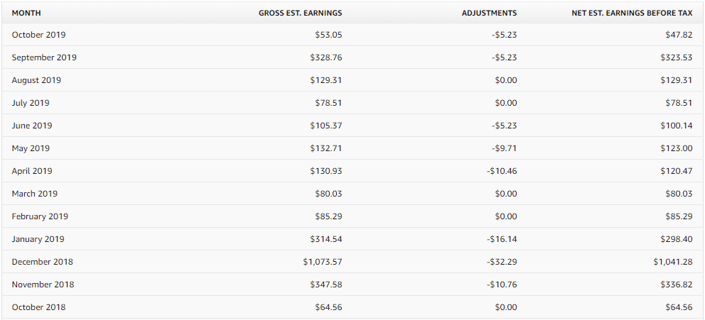 a screenshot of earnings on Merch by Amazon