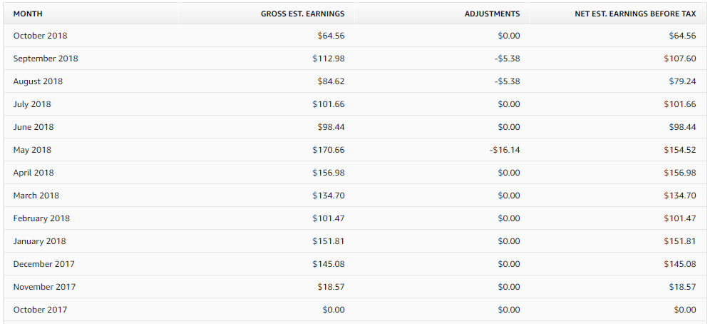 Merch by Amazon is a great way to make money with Amazon. This is a screenshot of my earnings since I started in October 2017 - over $100 each month now.