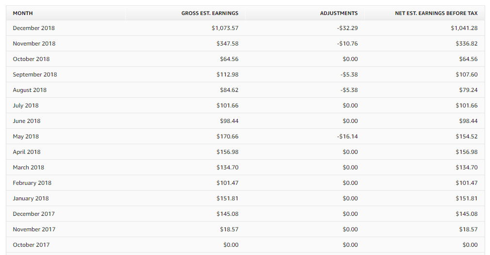 screenshot of my earnings from Merch by Amazon
