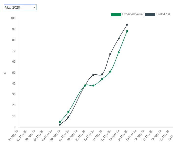 bonus accumulator review profit and loss graph